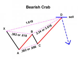bearish-crab