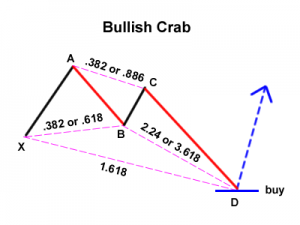 bullish-crab