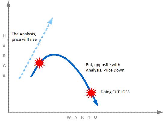 cut_loss