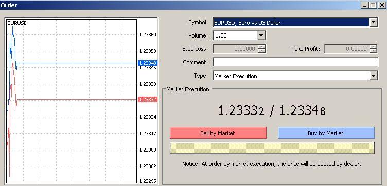market execution
